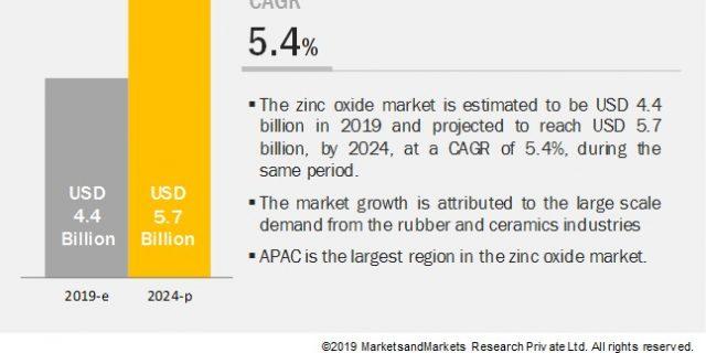 Zinc Oxide Market