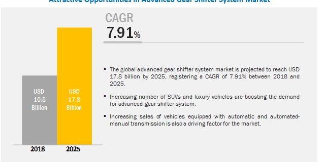Advanced Gear Shifter System Market