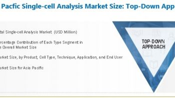 Asia Pacific Single-cell Analysis Market worth $1,375 million by 2025 – Exclusive Report by MarketsandMarkets™