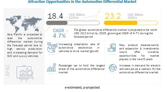Automotive Differential Market