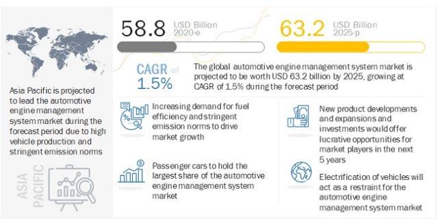 Automotive Engine Management System Market