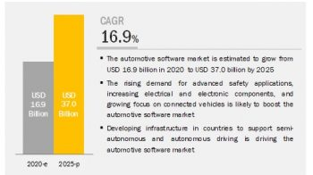Global Automotive Software Market Competitive Analysis with Growth Forecast Till 2025