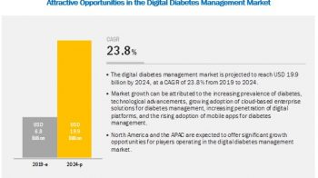 Digital Diabetes Management Market USD 19.98 billion by 2024