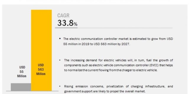 Electric Vehicle Communication Controller Market
