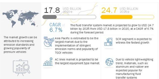 Fluid Transfer System Market