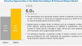 What are the new trends and advancements in the Hemodialysis & Peritoneal Dialysis Market?