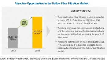 Hollow Fiber Filtration Market to Witness Steady Growth in the Near Future