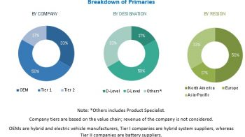 Automotive Hydraulics System Market to Register Substantial Expansion by 2025