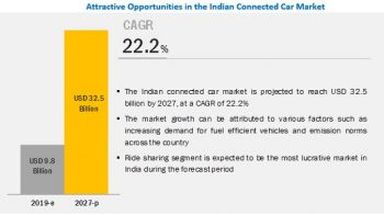 India Connected Car Market Competitive Analysis with Growth Forecast Till 2025