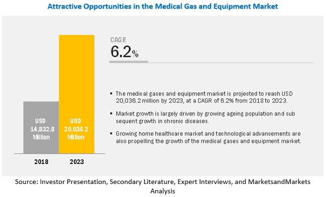 Medical Gas and Equipment Market
