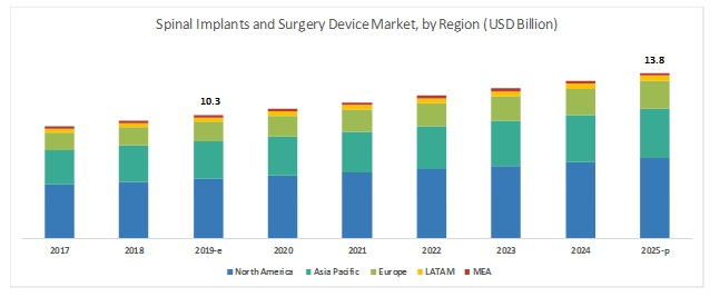 Spinal Surgery Devices Market