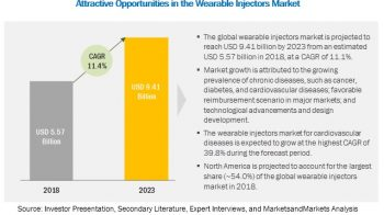 Wearable Injectors Market to Progress at a Healthy CAGR in Coming Years