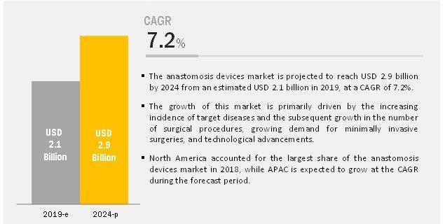 Anastomosis Device Market
