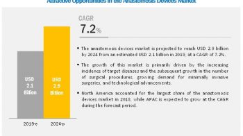 Anastomosis Device Market: Dearth of Trained Professionals