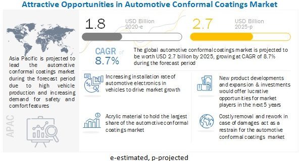 Automotive Conformal Coatings Market