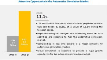 What is the Covid-19 impact on driving simulators manufacturers?