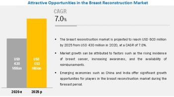 Breast Reconstruction Market – Analysis of Worldwide Industry Trends and Opportunities