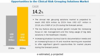 Clinical Risk Grouping Solutions Market – Segmentation, Major Players & Geographical Analysis