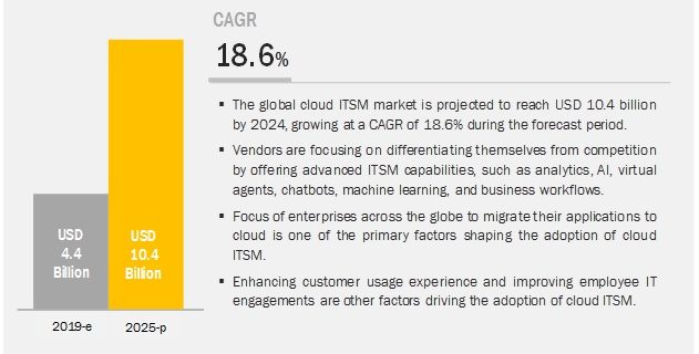 Cloud ITSM Market