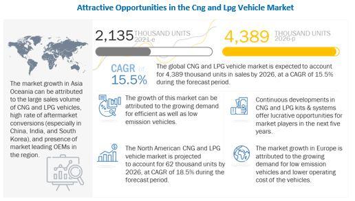 CNG & LPG Vehicle Market