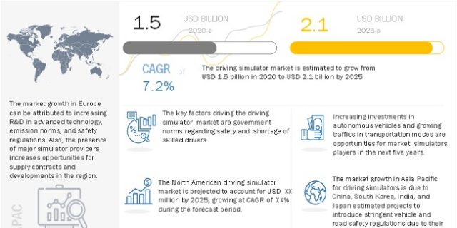 Driving Simulator Market
