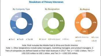 Growth strategies adopted by the players in the global Extruded Polypropylene (XPP) Foam Market till 2023