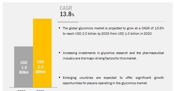 Glycomics / Glycobiology Market