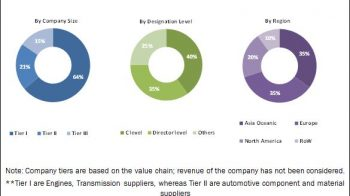 High-Performance Trucks Market to Witness Astonishing Growth by 2025