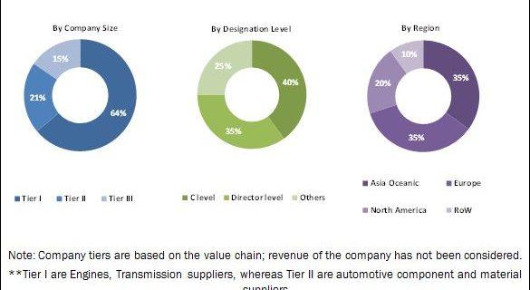 High Performance Trucks Market