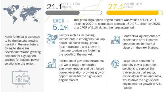 High-Speed Engine Market