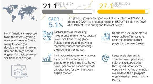 High-Speed Engine Market