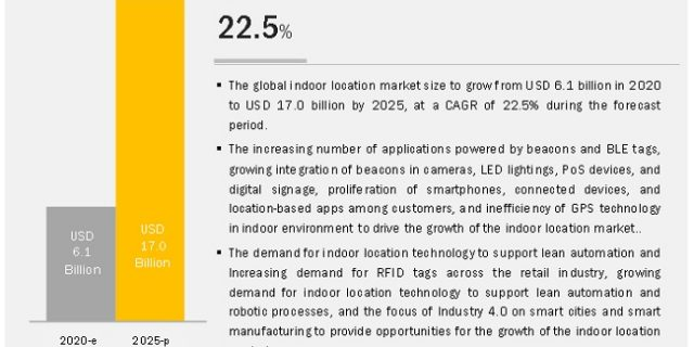 Indoor Location Market