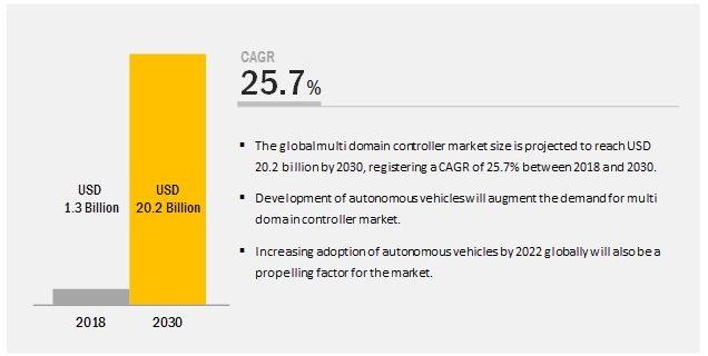 Multi Domain Controller Market