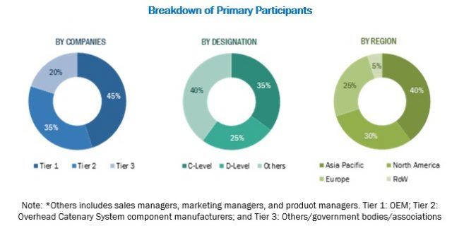 Overhead Catenary System Market