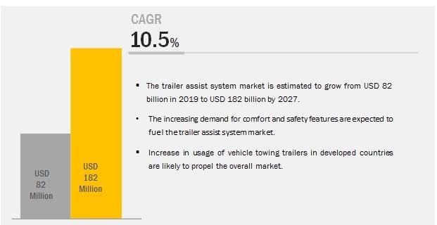 Trailer Assist System Market