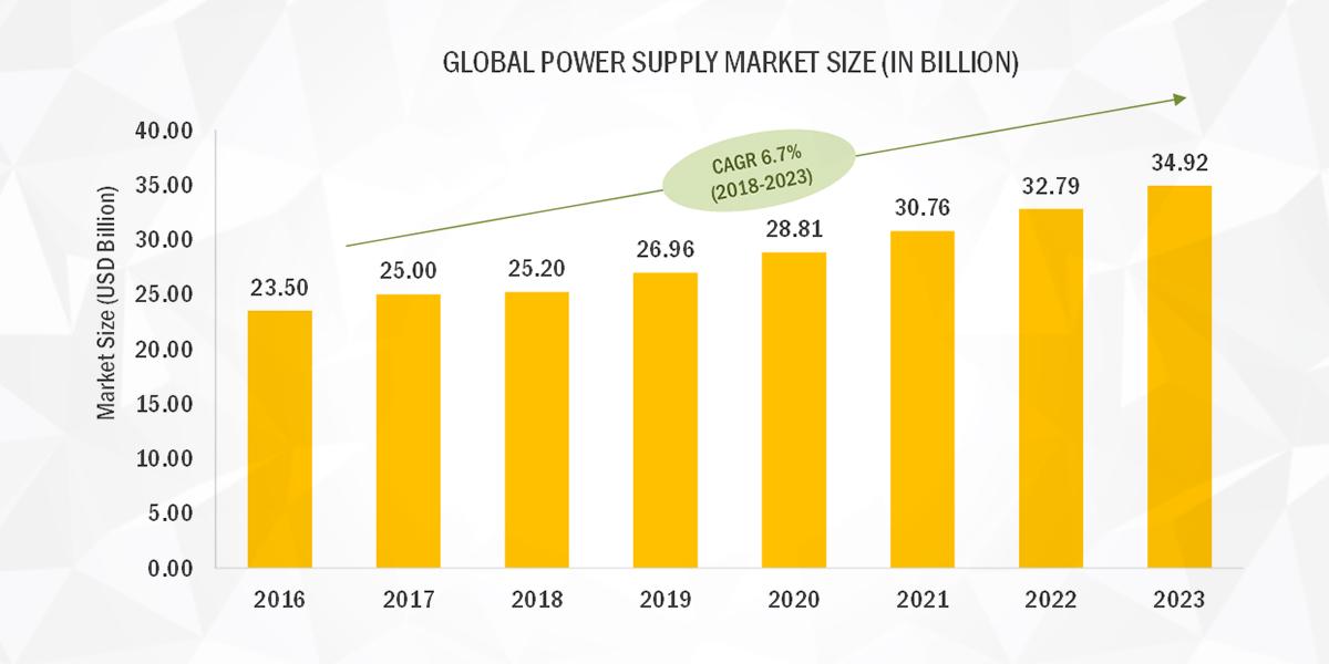 Power Supply Market to Grow $34.92 Billion by 2023