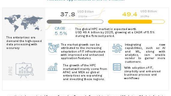 High Performance Computing Market