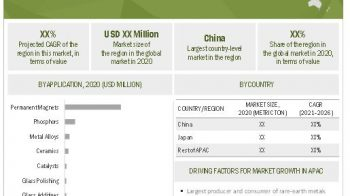 Asia Pacific is projected to hold the largest share in the rare-earth metals market to 2026