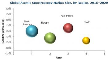 Atomic Spectroscopy Market: Growing Opportunities in Emerging Nations