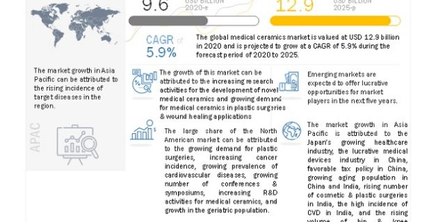 Medical Ceramics Market