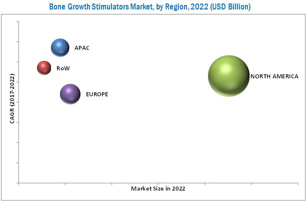 The global bone growth stimulator market is estimated to reach USD 1.41 billion by 2022 from 1.03 billion at a CAGR of 5.4%