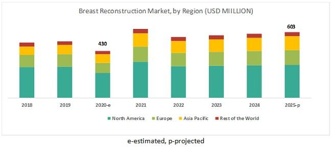Breast Reconstruction Market