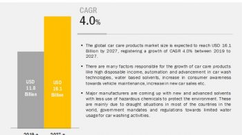 Car Care Products Market: An Emerging Market with Attractive Growth Opportunities