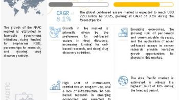 Cell-based Assays Market worth $22.0 billion by 2025
