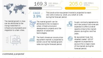 Construction Equipment Market interpreted by a new report