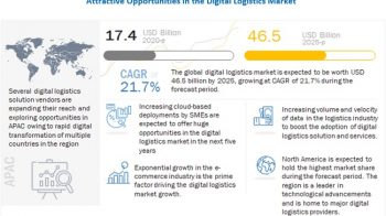 Digital Logistics Market worth $46.5 billion by 2025