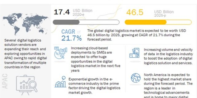Digital Logistics Market