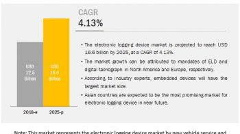 Electronic Logging Device Market  to Witness Astonishing Growth by 2025