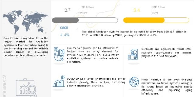 Excitation Systems Market