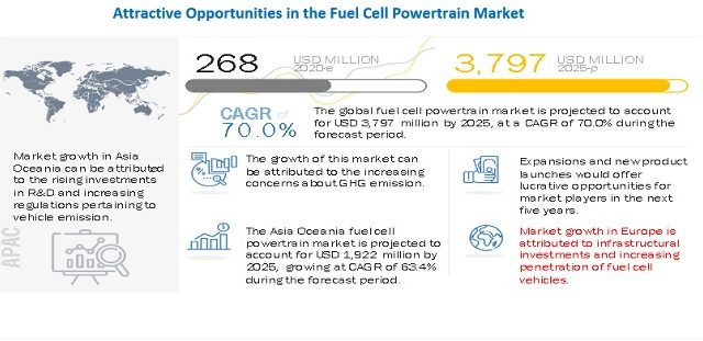 Fuel Cell Powertrain Market